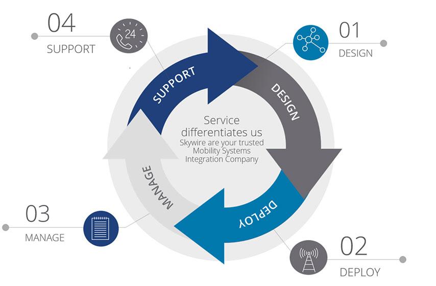 Skywire-Services-Diagram